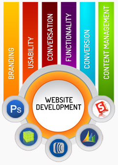 Business Websites Development