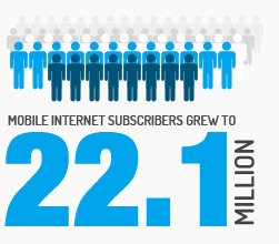 Mobile Internet Subscribers