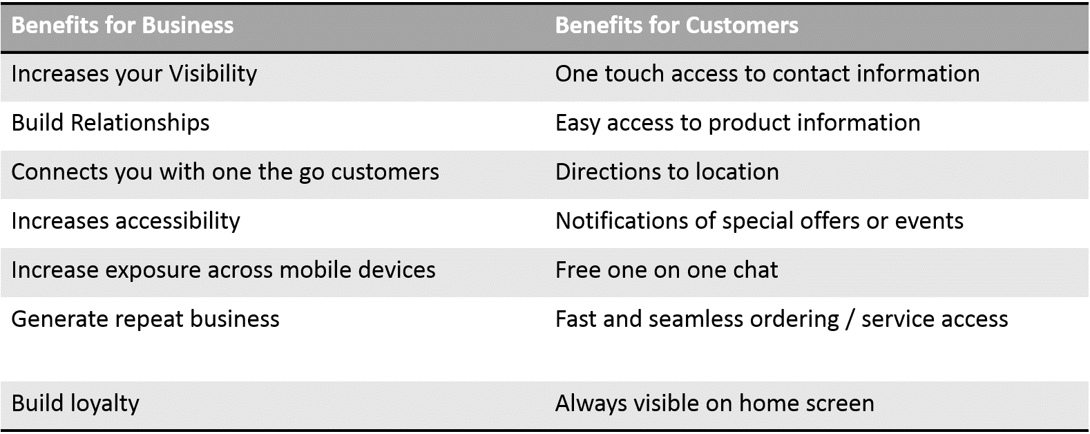 benefit both the business and the customer